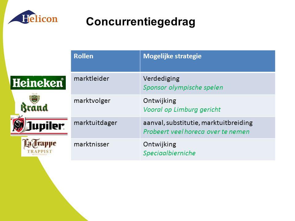 Concurrentiegedrag RollenMogelijke strategie marktleiderVerdediging Sponsor olympische spelen marktvolgerOntwijking Vooral op Limburg gericht marktuit