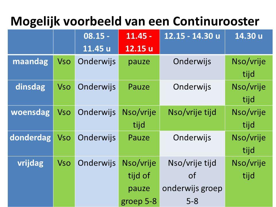 Mogelijk voorbeeld van een Continurooster 08.15 - 11.45 u 11.45 - 12.15 u 12.15 - 14.30 u14.30 u maandagVsoOnderwijspauzeOnderwijs Nso/vrije tijd dins