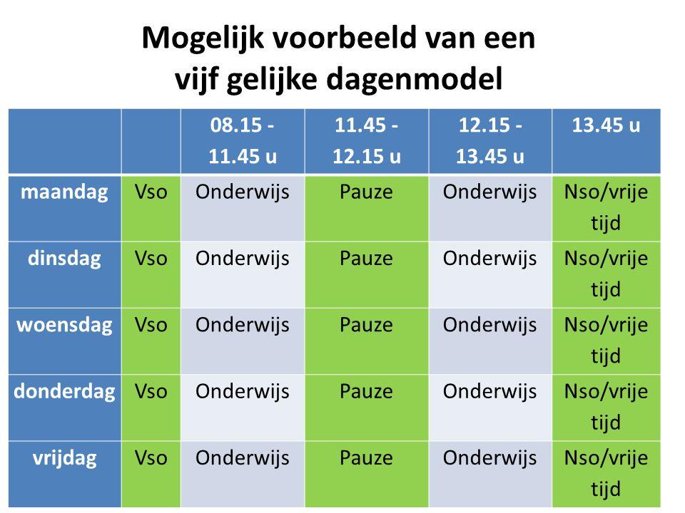 Mogelijk voorbeeld van een vijf gelijke dagenmodel 08.15 - 11.45 u 11.45 - 12.15 u 12.15 - 13.45 u 13.45 u maandagVsoOnderwijsPauzeOnderwijs Nso/vrije