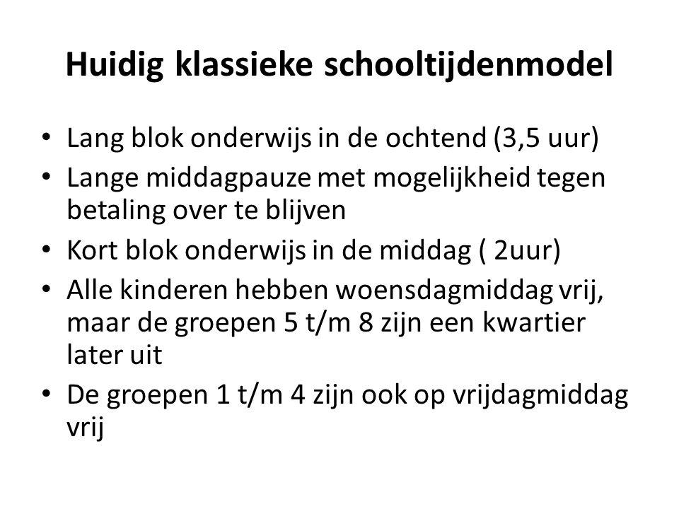 Huidig klassieke schooltijdenmodel Lang blok onderwijs in de ochtend (3,5 uur) Lange middagpauze met mogelijkheid tegen betaling over te blijven Kort