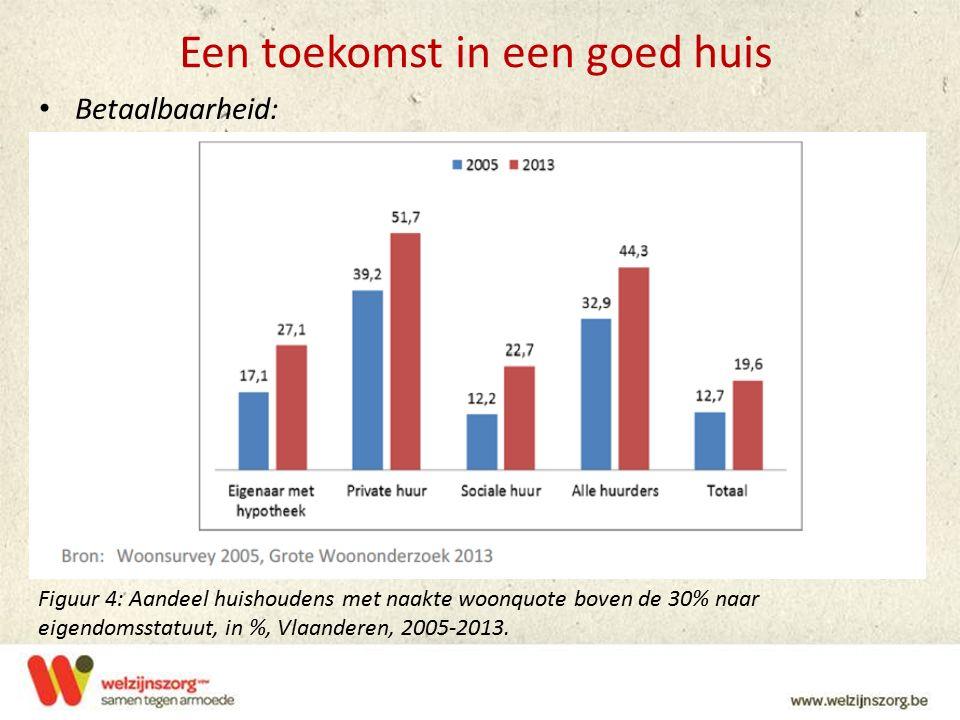 Een toekomst in een goed huis Betaalbaarheid: Figuur 4: Aandeel huishoudens met naakte woonquote boven de 30% naar eigendomsstatuut, in %, Vlaanderen,