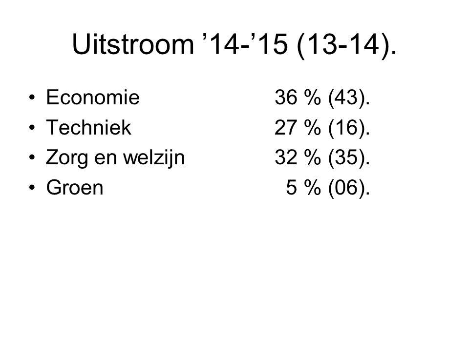 Uitstroom '14-'15 (13-14). Economie 36 % (43). Techniek 27 % (16). Zorg en welzijn 32 % (35). Groen 5 % (06).