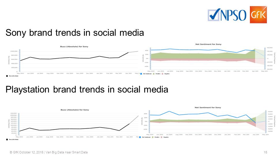 15 © GfK October 12, 2015 | Van Big Data naar Smart Data Sony brand trends in social media Playstation brand trends in social media