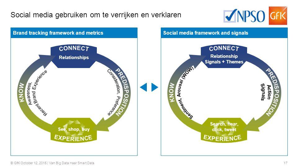 17 © GfK October 12, 2015 | Van Big Data naar Smart Data Social media gebruiken om te verrijken en verklaren Brand tracking framework and metricsSocia