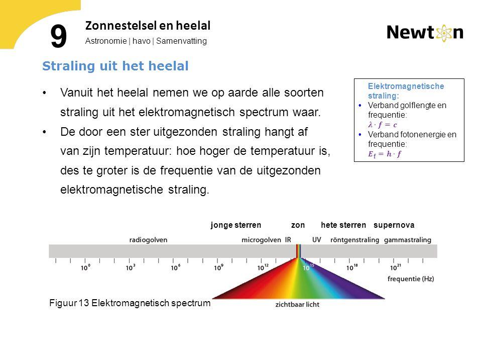 Astronomie | havo | Samenvatting 9 Zonnestelsel en heelal Figuur 13 Elektromagnetisch spectrum jonge sterren zon hete sterren supernova