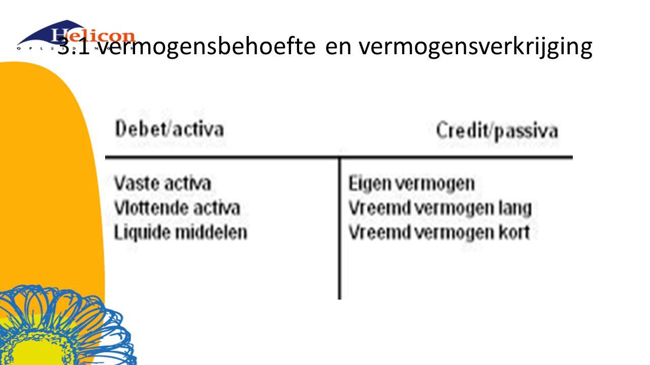 3.1.2 vormen van vreemd vermogen Leverancierskrediet (crediteuren) Belastingschuld (te betalen BTW) Rekening courant krediet Hypothecaire lening Particuliere lening