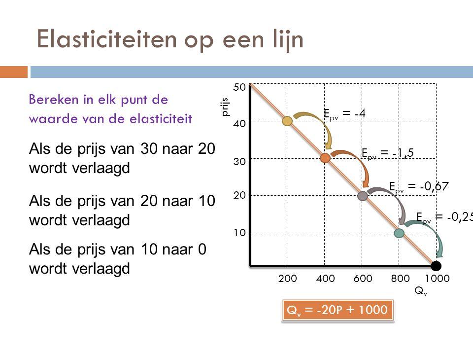 Elasticiteiten op een lijn Bereken in elk punt de waarde van de elasticiteit QvQv prijs 10 20 30 40 50 2004006008001000 Q v = -20P + 1000 E pv = -4 E