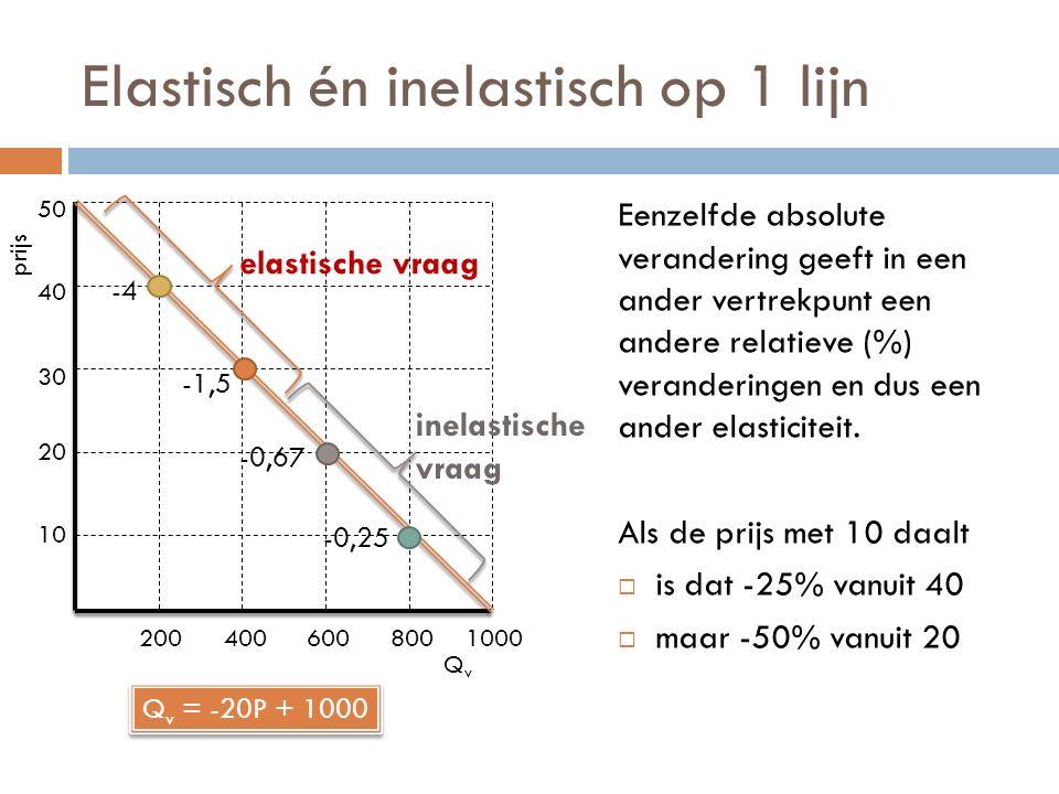 Elastisch én inelastisch op 1 lijn Eenzelfde absolute verandering geeft in een ander vertrekpunt een andere relatieve (%) veranderingen en dus een and