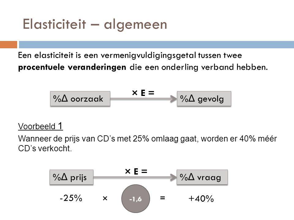 Elasticiteit en omzet Relatief elastisch De vraag gaat relatief méér omlaag dan de prijs omhoog De omzet daalt.