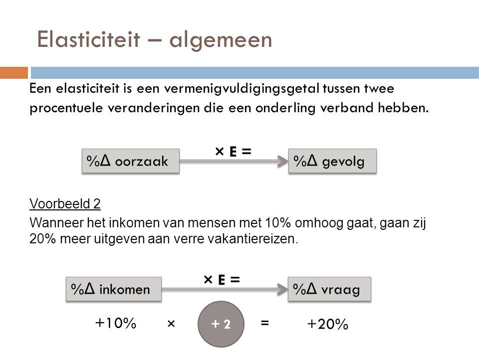 Elasticiteit – algemeen Een elasticiteit is een vermenigvuldigingsgetal tussen twee procentuele veranderingen die een onderling verband hebben. % Δ oo