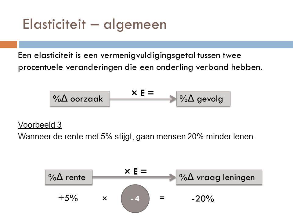 Prijselasticiteit Bereken de prijselasticiteit in dit geval.