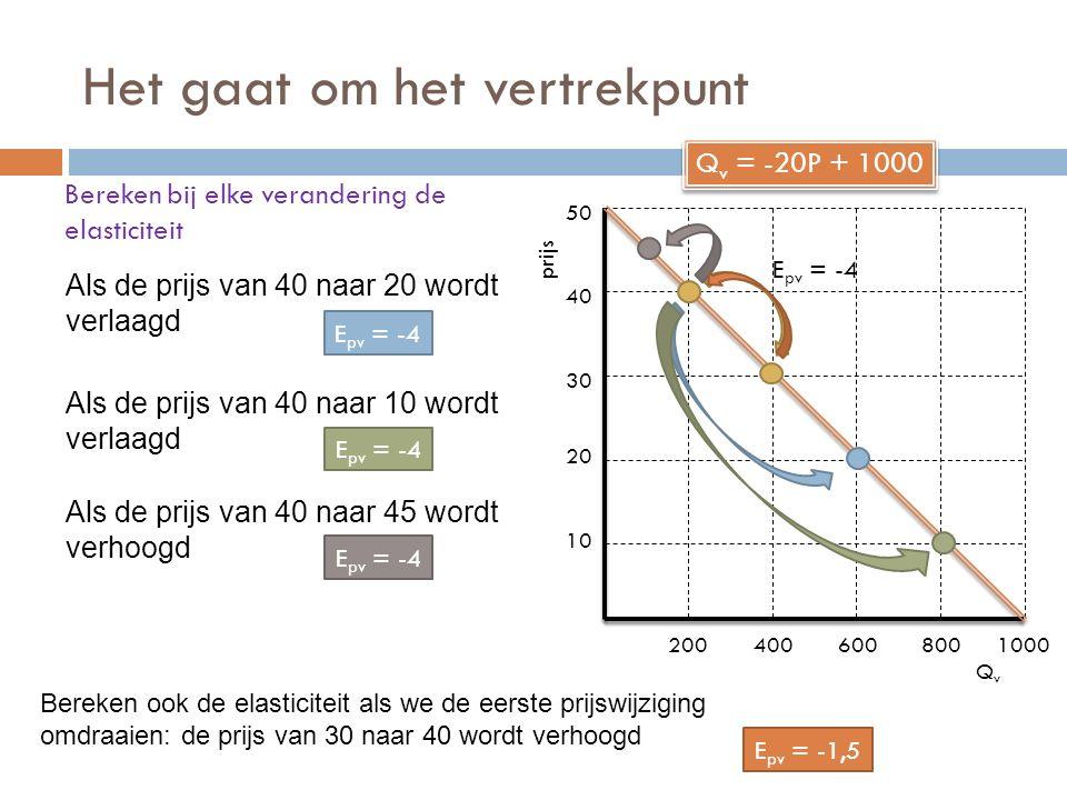 Het gaat om het vertrekpunt Bereken bij elke verandering de elasticiteit QvQv prijs 10 20 30 40 50 2004006008001000 Q v = -20P + 1000 E pv = -4 Als de