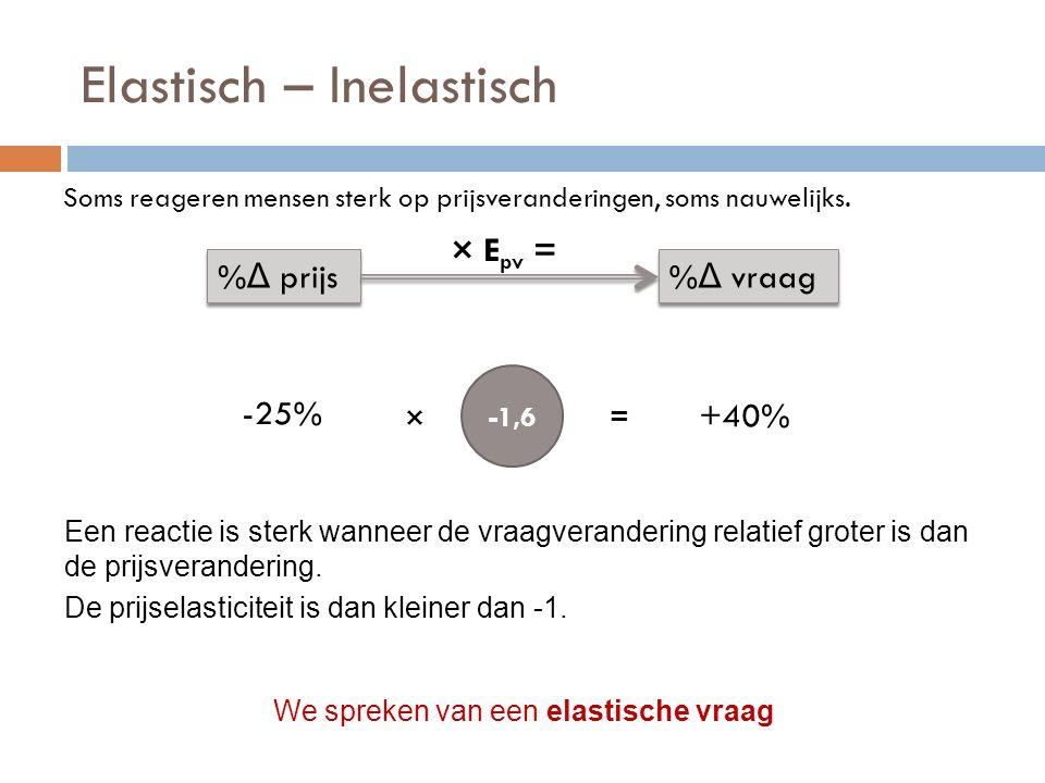 Elastisch – Inelastisch Soms reageren mensen sterk op prijsveranderingen, soms nauwelijks. % Δ prijs % Δ vraag × E pv = -25% +40% -1,6 Een reactie is