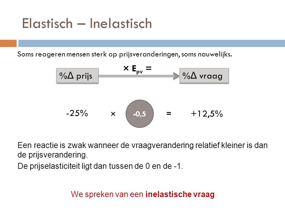 Elastisch – Inelastisch Soms reageren mensen sterk op prijsveranderingen, soms nauwelijks. % Δ prijs % Δ vraag × E pv = -25% +12,5% -0,5 Een reactie i