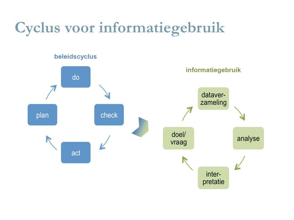 Cyclus voor informatiegebruik beleidscyclus informatiegebruik