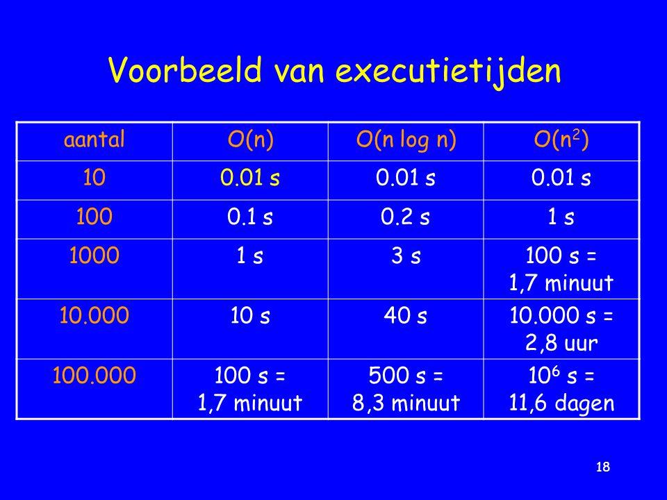 18 Voorbeeld van executietijden aantalO(n)O(n log n)O(n 2 ) 100.01 s 1000.1 s0.2 s1 s 10001 s3 s100 s = 1,7 minuut 10.00010 s40 s10.000 s = 2,8 uur 100.000100 s = 1,7 minuut 500 s = 8,3 minuut 10 6 s = 11,6 dagen
