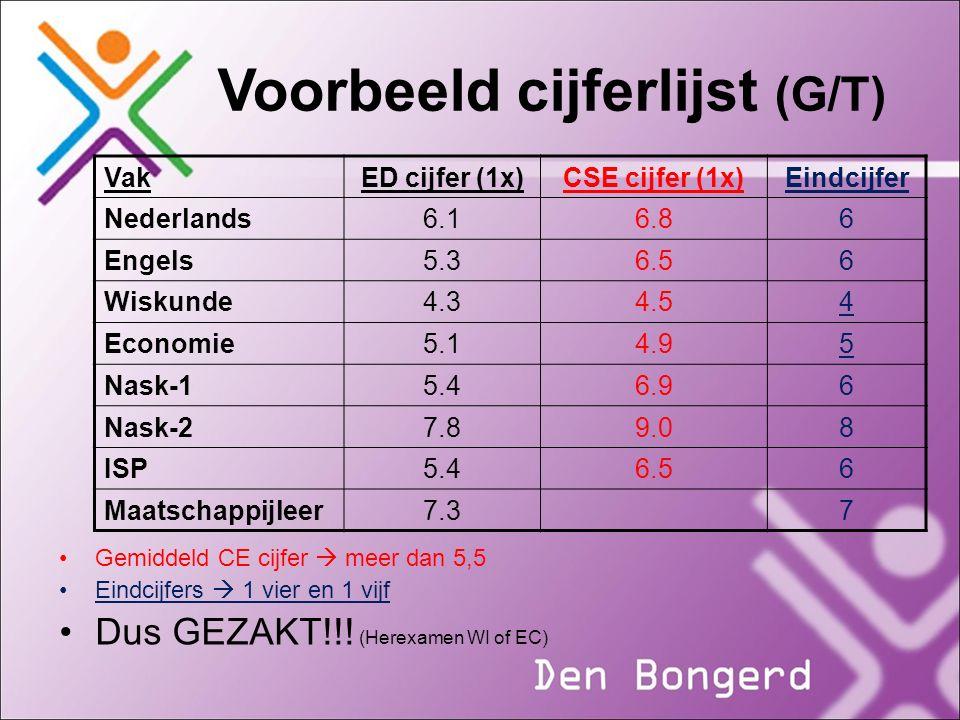 Voorbeeld cijferlijst (G/T) VakED cijfer (1x)CSE cijfer (1x)Eindcijfer Nederlands6.16.86 Engels5.36.56 Wiskunde4.34.54 Economie5.14.95 Nask-15.46.96 N