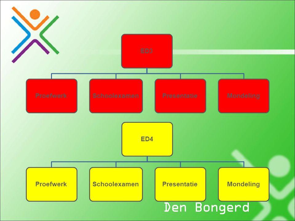 Examen 4 Basis / Kader Alle examens digitaal Hoeft niet op hetzelfde moment te zijn als andere VMBO's in Nederland.