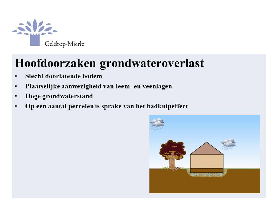 Hoofdoorzaken grondwateroverlast Slecht doorlatende bodem Plaatselijke aanwezigheid van leem- en veenlagen Hoge grondwaterstand Op een aantal percelen is sprake van het badkuipeffect