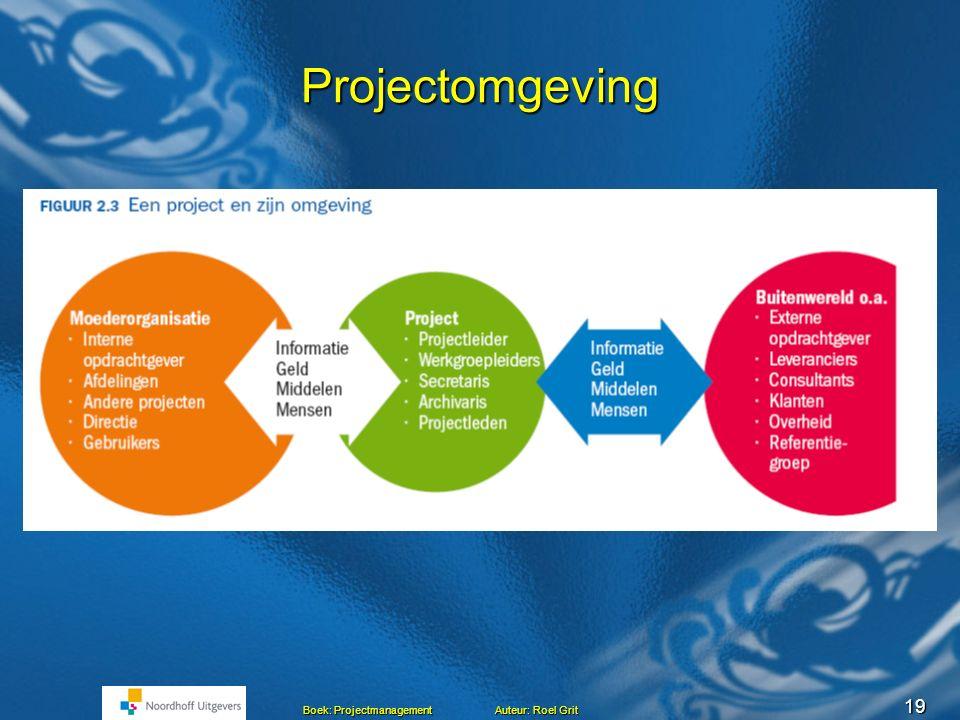 18 Boek: Projectmanagement Auteur: Roel Grit Het project en omgeving Projectleider Werkgroepleiders Secretaris Archivaris Projectleden Ext. Opdrachtge