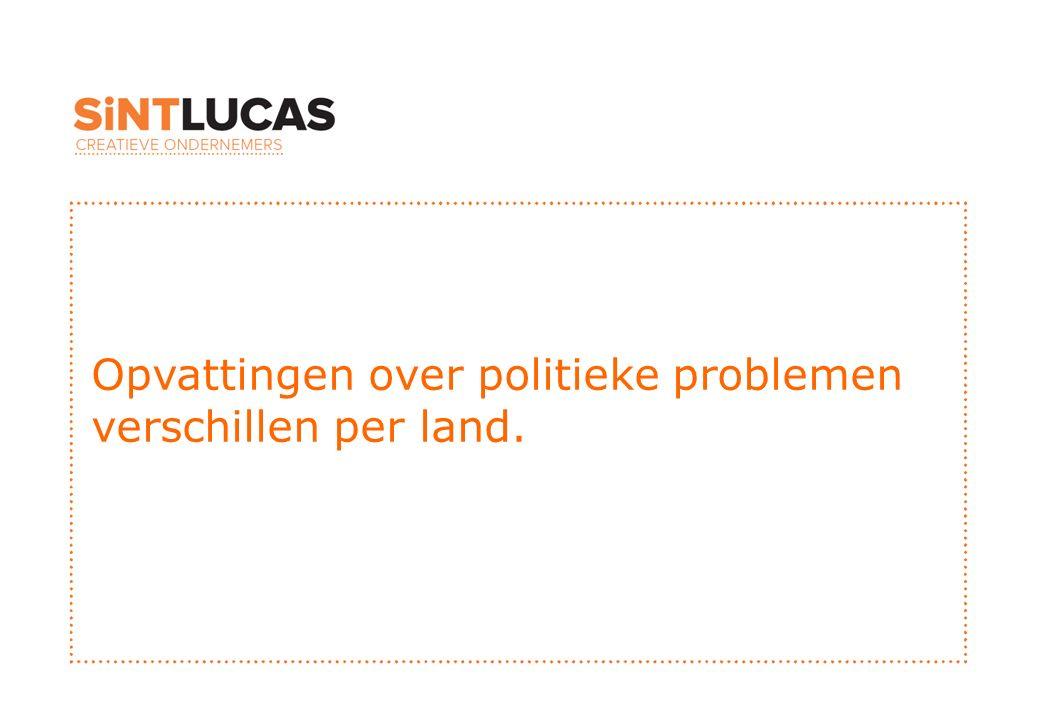 Opvattingen over politieke problemen verschillen per land.