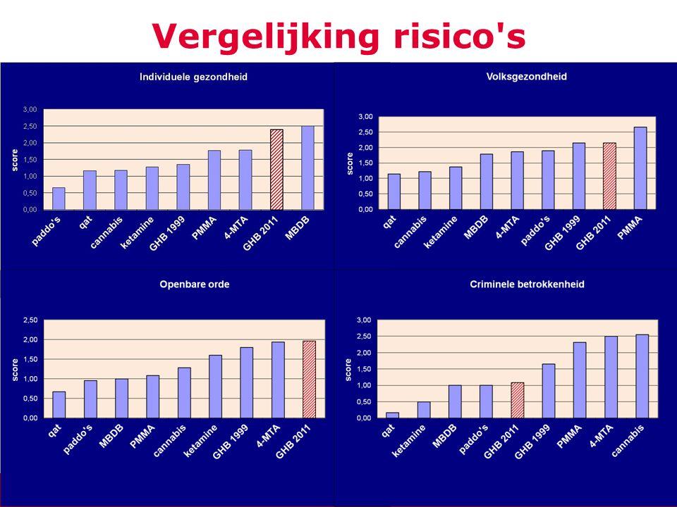 12 Vergelijking risico s