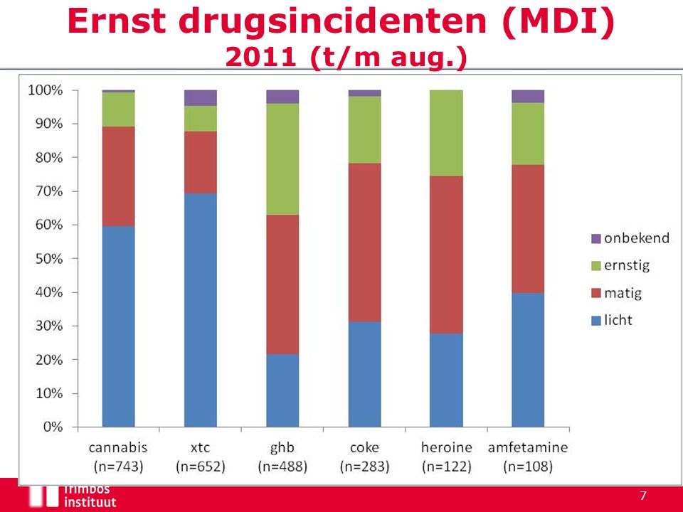 Ernst drugsincidenten (MDI) 2011 (t/m aug.) 7