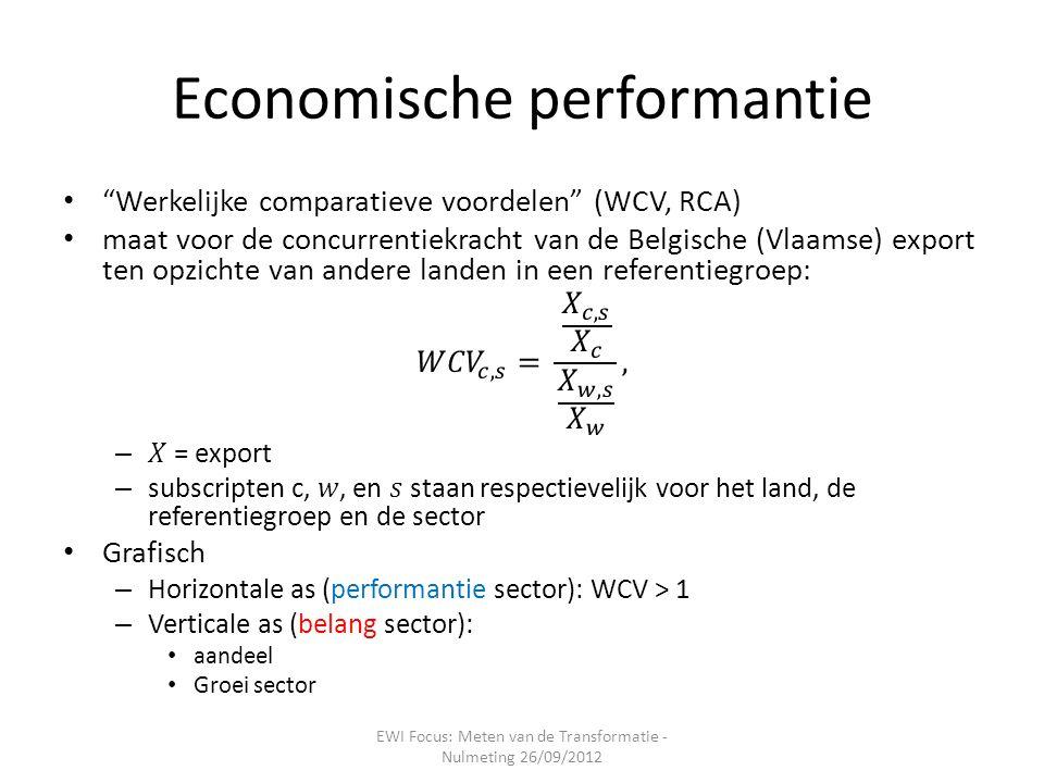 Economische performantie EWI Focus: Meten van de Transformatie - Nulmeting 26/09/2012