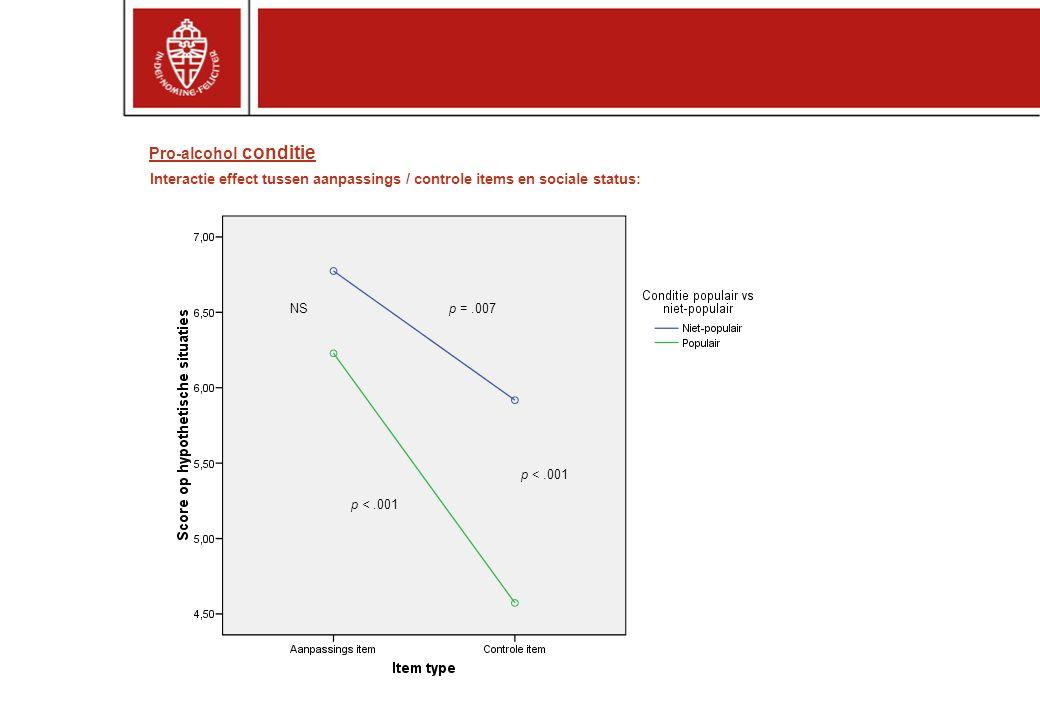 p =.007 p <.001 NS Interactie effect tussen aanpassings / controle items en sociale status: Pro-alcohol conditie
