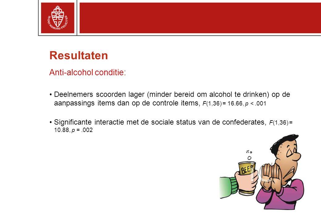 Resultaten Anti-alcohol conditie: Deelnemers scoorden lager (minder bereid om alcohol te drinken) op de aanpassings items dan op de controle items, F(1,36) = 16.66, p <.001 Significante interactie met de sociale status van de confederates, F(1,36) = 10.88, p =.002