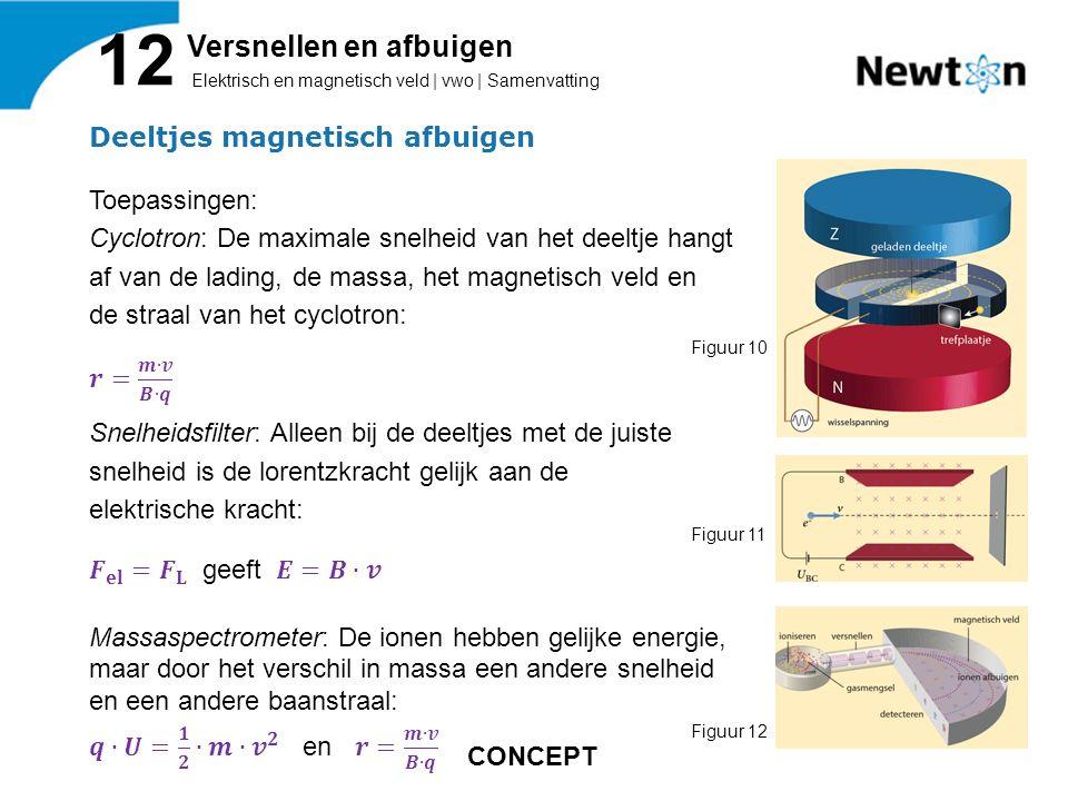 Elektrisch en magnetisch veld | vwo | Samenvatting 12 Versnellen en afbuigen Figuur 10 Figuur 11 Figuur 12 CONCEPT