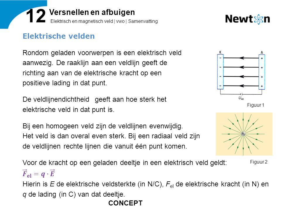 Elektrisch en magnetisch veld | vwo | Samenvatting 12 Versnellen en afbuigen Figuur 1 Figuur 2 CONCEPT