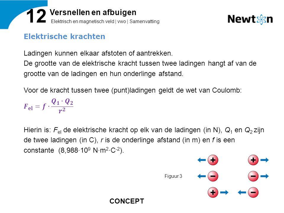 Elektrisch en magnetisch veld | vwo | Samenvatting 12 Versnellen en afbuigen Figuur 3 CONCEPT