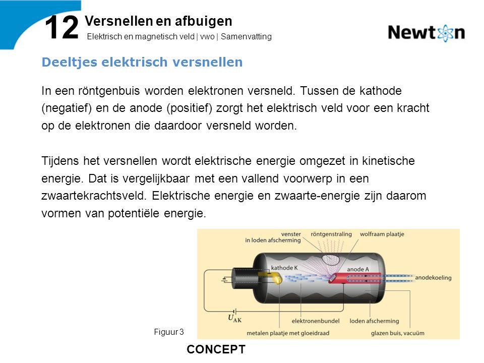 Deeltjes elektrisch versnellen In een röntgenbuis worden elektronen versneld. Tussen de kathode (negatief) en de anode (positief) zorgt het elektrisch