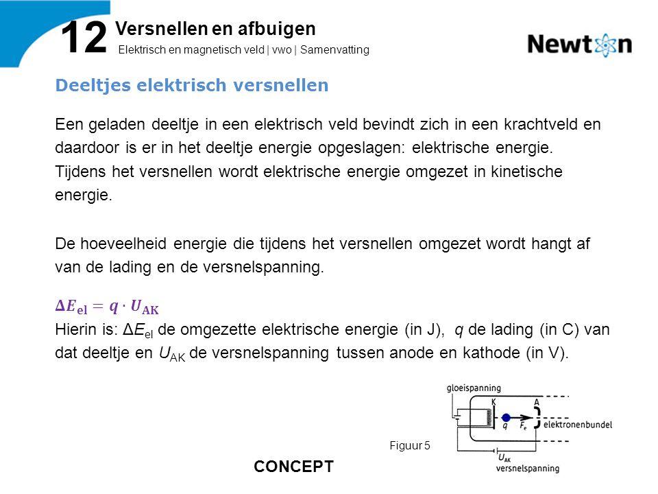 Elektrisch en magnetisch veld | vwo | Samenvatting 12 Versnellen en afbuigen Figuur 5 CONCEPT