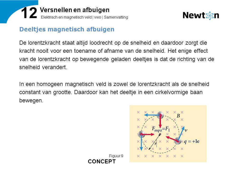 Deeltjes magnetisch afbuigen De lorentzkracht staat altijd loodrecht op de snelheid en daardoor zorgt die kracht nooit voor een toename of afname van de snelheid.