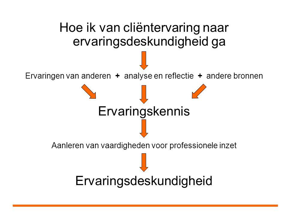 Hoe ik van cliëntervaring naar ervaringsdeskundigheid ga Ervaringen van anderen + analyse en reflectie + andere bronnen Ervaringskennis Aanleren van vaardigheden voor professionele inzet Ervaringsdeskundigheid
