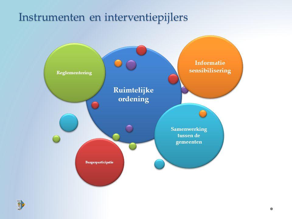 Instrumenten en interventiepijlers Ruimtelijke ordening Reglementering Informatie sensibilisering Samenwerking tussen de gemeenten Burgerparticipatie