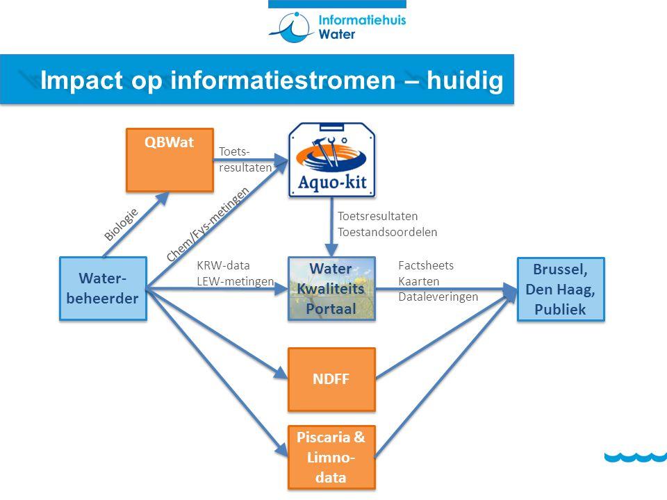NDFF Impact op informatiestromen – huidig Water- beheerder Brussel, Den Haag, Publiek Brussel, Den Haag, Publiek Chem/Fys-metingen KRW-data LEW-meting