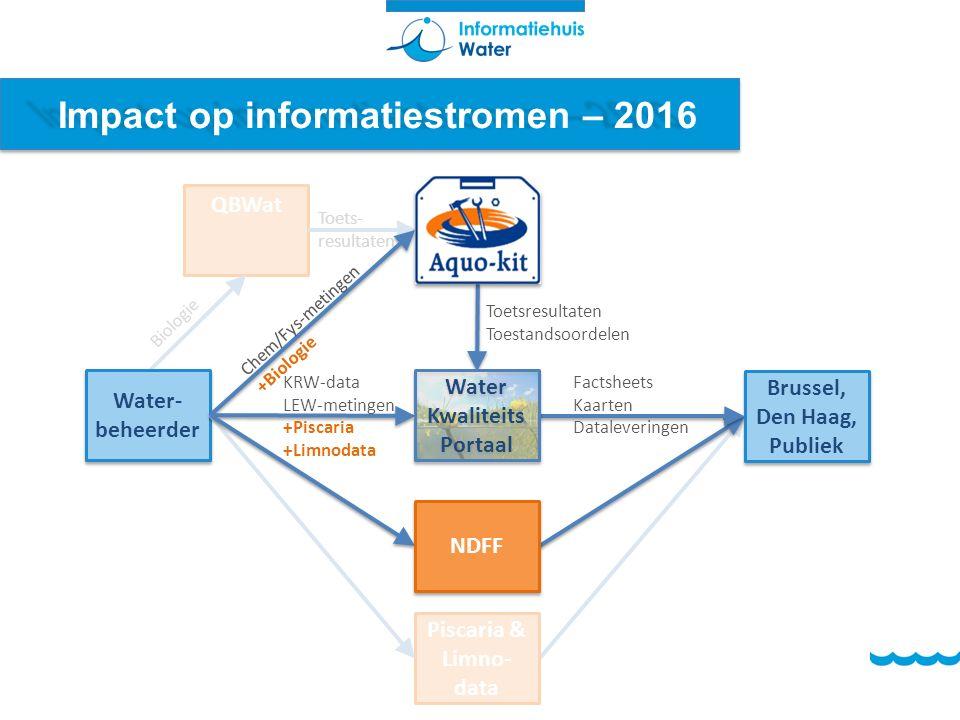 Impact op informatiestromen – 2016 QBWat Toets- resultaten Water- beheerder Brussel, Den Haag, Publiek Brussel, Den Haag, Publiek Toetsresultaten Toes