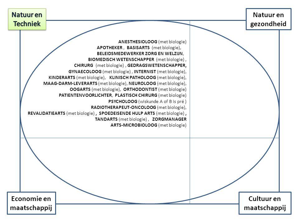 Cultuur en maatschappij Economie en maatschappij Natuur en gezondheid ANESTHESIOLOOG (met biologie) APOTHEKER, BASISARTS (met biologie), BELEIDSMEDEWERKER ZORG EN WELZIJN, BIOMEDISCH WETENSCHAPPER (met biologie), CHIRURG (met biologie), GEDRAGSWETENSCHAPPER, GYNAECOLOOG (met biologie), INTERNIST (met biologie), KINDERARTS (met biologie), KLINISCH PATHOLOOG (met biologie), MAAG-DARM-LEVERARTS (met biologie), NEUROLOOG (met biologie), OOGARTS (met biologie), ORTHODONTIST (met biologie) PATIENTENVOORLICHTER, PLASTISCH CHIRURG (met biologie) PSYCHOLOOG (wiskunde A of B is pré ) RADIOTHERAPEUT-ONCOLOOG (met biologie), REVALIDATIEARTS (met biologie), SPOEDEISENDE HULP ARTS (met biologie), TANDARTS (met biologie), ZORGMANAGER ARTS-MICROBIOLOOG (met biologie)