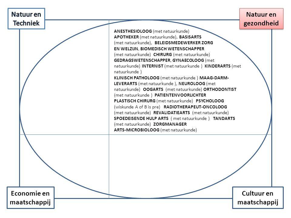 Cultuur en maatschappij Economie en maatschappij Natuur en gezondheid APOTHEKER (met natuurkunde, scheikunde en wiskunde a of b) BELEIDSMEDEWERKER ZORG EN WELZIJN GEDRAGSWETENSCHAPPER PATIENTENVOORLICHTER PSYCHOLOOG (wiskunde A of B is pre) ZORGMANAGER