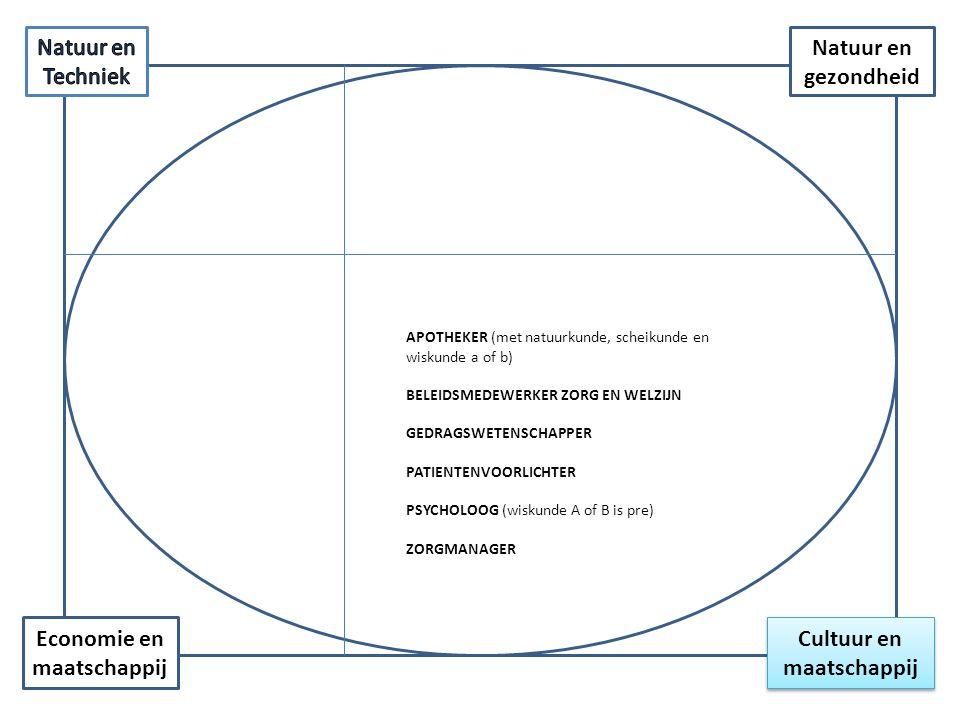 Cultuur en maatschappij Economie en maatschappij Natuur en gezondheid APOTHEKER (met natuurkunde, scheikunde en wiskunde a of b) BELEIDSMEDEWERKER ZOR
