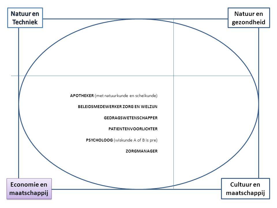 Cultuur en maatschappij Economie en maatschappij Natuur en gezondheid APOTHEKER (met natuurkunde en scheikunde) BELEIDSMEDEWERKER ZORG EN WELZIJN GEDR