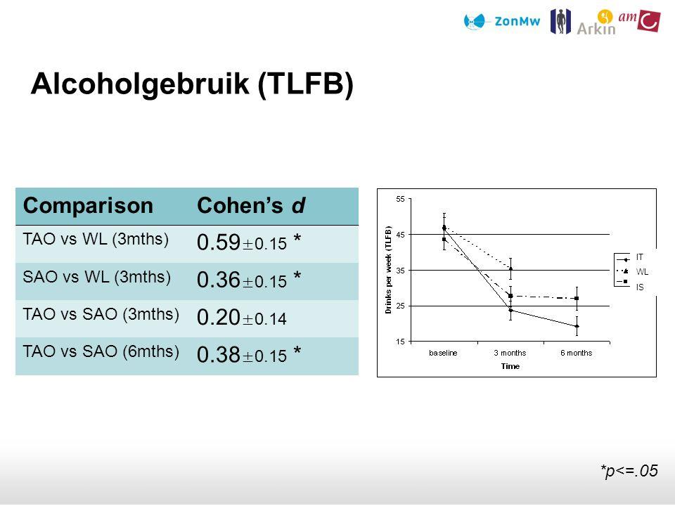 Alcoholgebruik (TLFB) ComparisonCohen's d TAO vs WL (3mths) 0.59 ±0.15 * SAO vs WL (3mths) 0.36 ±0.15 * TAO vs SAO (3mths) 0.20 ±0.14 TAO vs SAO (6mth