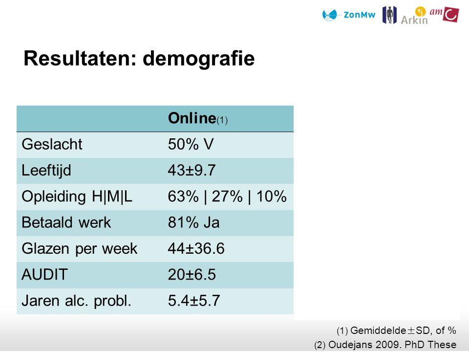 Resultaten: demografie (1) Gemiddelde ± SD, of % (2) Oudejans 2009. PhD These Online (1) F2F (1)(2) Geslacht50% V31% V Leeftijd43±9.745±11.6 Opleiding
