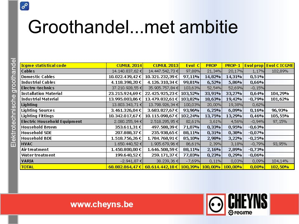 Elektrotechnische groothandel www.cheyns.be Groothandel...met ambitie Elektrotechnische groothandel www.cheyns.be