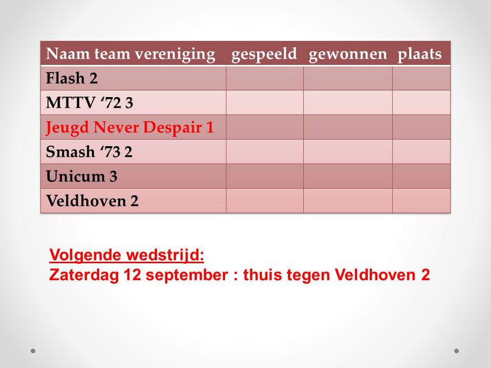 Volgende wedstrijd: Zaterdag 12 september : thuis tegen Veldhoven 2