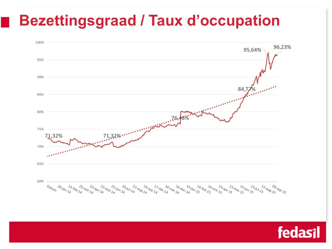 Bezettingsgraad / Taux d'occupation