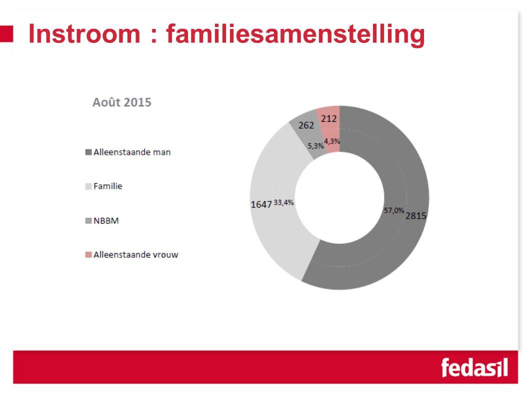 Instroom : familiesamenstelling